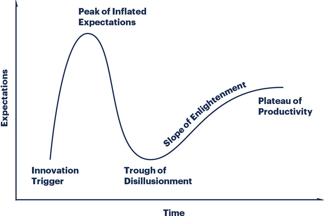 how to read a gartner hype cycle